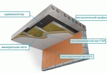 Один из вариантов каркасной звукоизоляции потолка