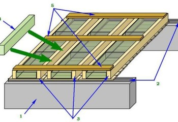 Смонтированная потолочная конструкция из панелей: 1. Стена 2. Утеплительная лента 3. Собранные щиты 4. Утеплитель для стыков 5. Фиксаторы для панелей