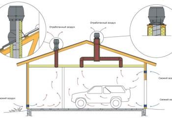 В неотапливаемом гараже без хорошей вентиляции не обойтись – даже когда потолок утеплён