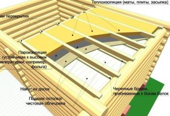 Технология устройства межэтажного перекрытия в бане