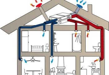 Для помещений проблему конденсации может решить приточно-вытяжная вентиляция