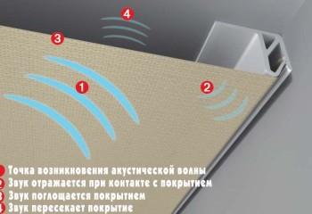 Так работает акустический натяжной потолок