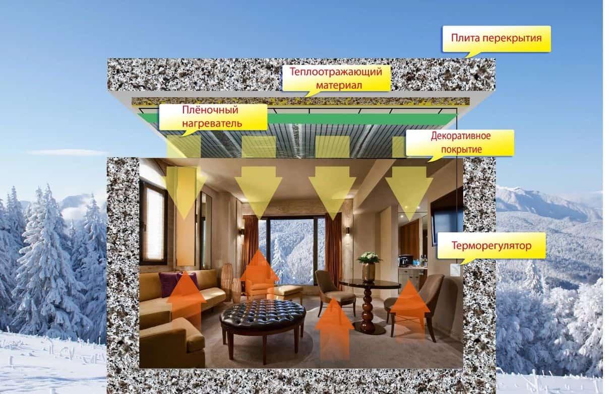 Имитация натяжного потолка под камень