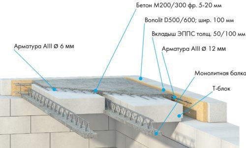 Схема перекрытия с беспустотными блоками Bonolit