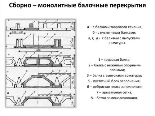 Схемы устройства перекрытий из блоков