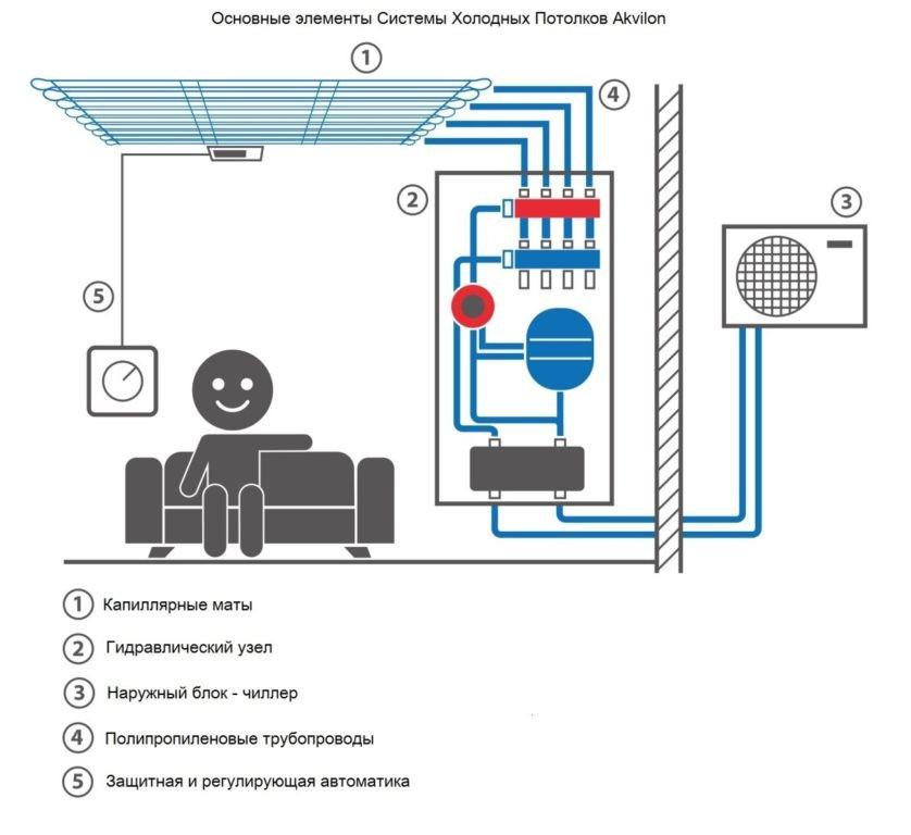 Схематическое изображение устройства холодного потолка