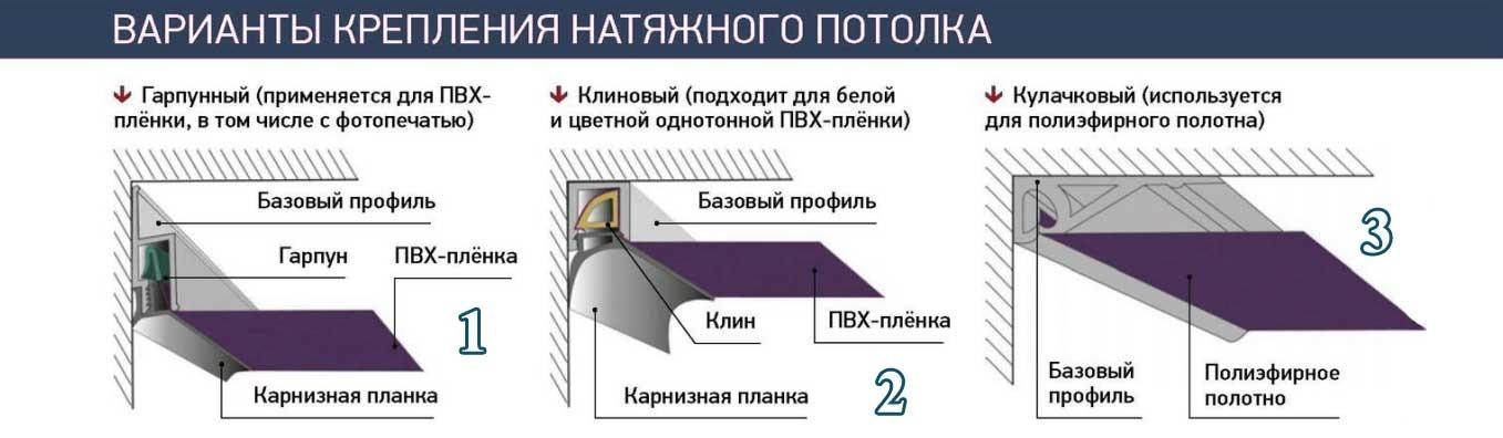фиксация натяжного потолка