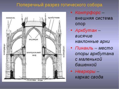 Архитектурные элементы зданий со сводчатыми перекрытиями