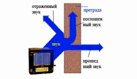 Чем выше поглощающая способность материала, тем меньшей мощности будет отраженная волна