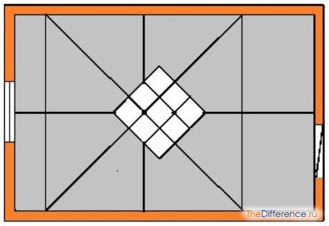 Диагональное направление монтажа