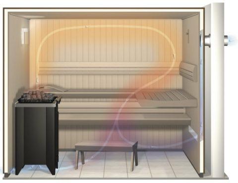 Движение горячего воздуха в бане