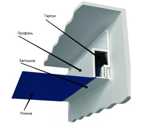Гарпунная система крепления пленочного натяжного потолка