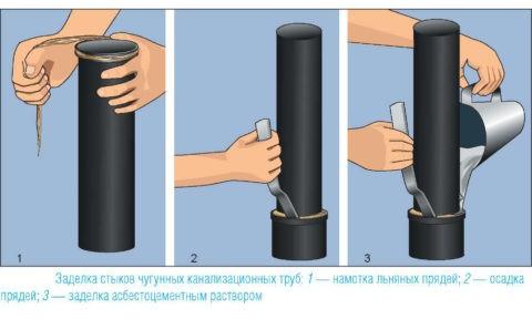 Герметизация соединения чугунной канализации