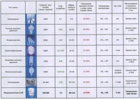 Используемые в светильниках типы ламп