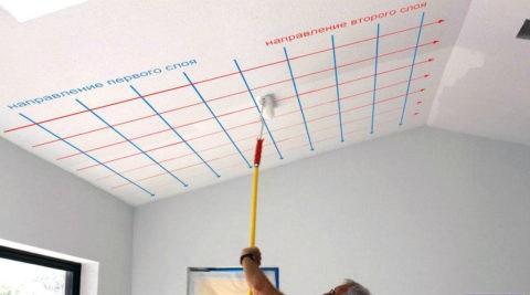 Как должна ложиться краска: покраска потолка валиком