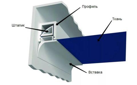 Клиновой крепеж тканевого полотна