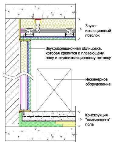 Комплексная шумоизоляция помещения