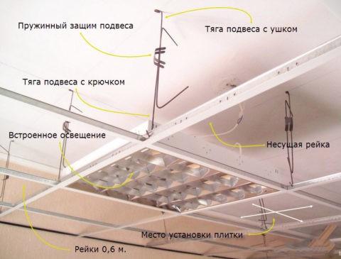 Конструкция каркаса для кассетного потолка