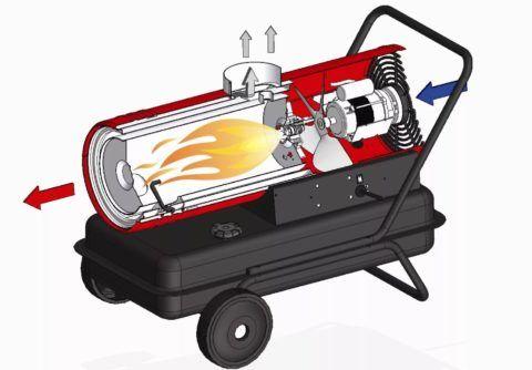На фото – схема дизельной тепловой пушки, принцип работы которой очень похож на газовую