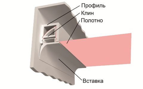На фото показан способ крепления пластиковой заглушки