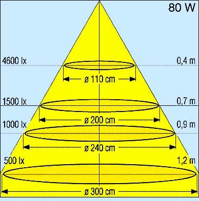 На фото: зависимость освещенности от высоты установки лампы