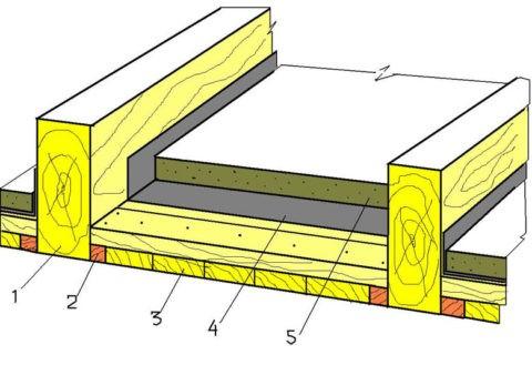 На картинке цифрой 2 обозначены черепные бруски