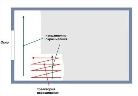 Направление и траектория движения валика схематично