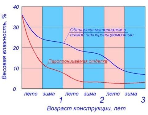 Насыщенность влагой материалов при падении температуры