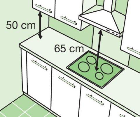 Оптимальное расстояние от плиты до рабочей поверхности вытяжки
