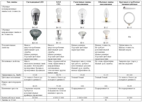 Основные характеристики различных ламп