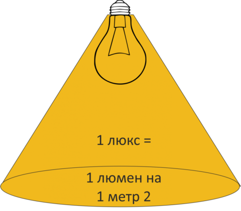 Освещенность в 1 люкс соответствует светимости в 1 люмен на квадратный метр поверхности