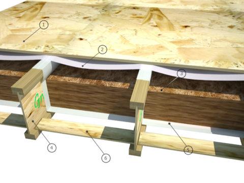 Пирог перекрытия из двутавровых балок