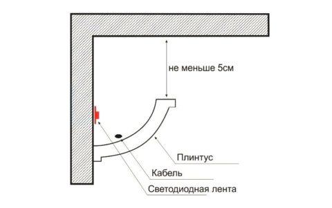 Плинтуса потолочные с подсветкой: схема