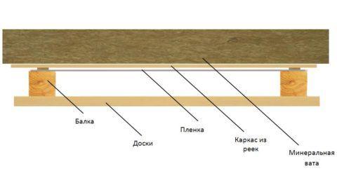 Потолок можно сначала утеплить по такой схеме