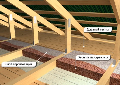Применение керамзита — недорогой и эффективный способ утепления