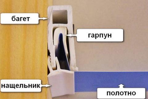 Принцип фиксации натяжного потолка на гарпуне