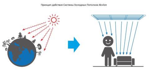 Принцип работы системы холодного потолка