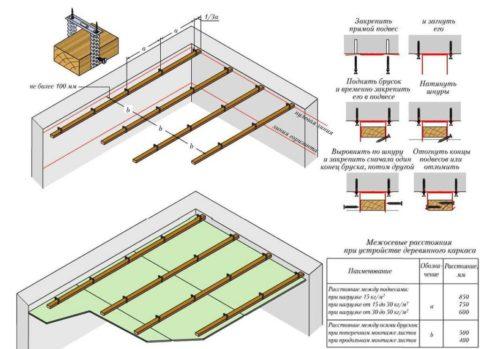 Принцип устройства каркаса подвесного потолка