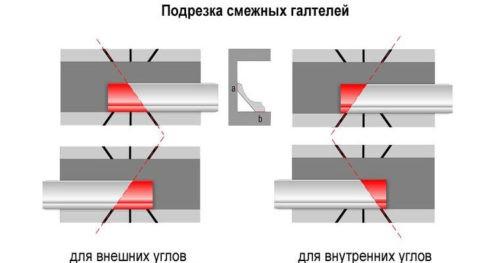 Прирезка потолочного плинтуса в стусле
