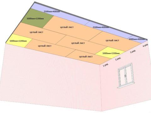 Расположение листов гипсокартона на каркасе одноуровневого потолка