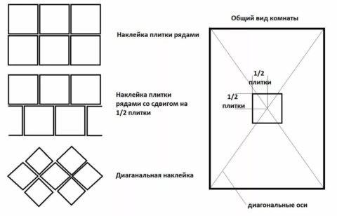 Расположение плитки на потолке