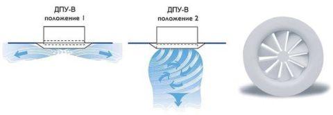 Распределение воздуха диффузором с лопастями