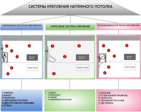 Различные системы монтажа потолков из плёнки