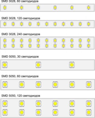 Разные типы светодиодных лент