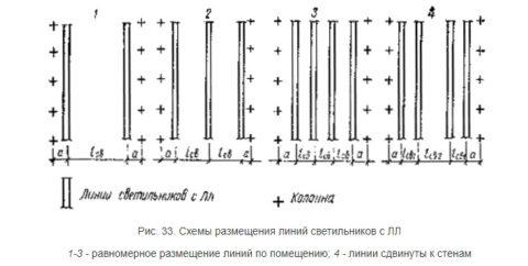 Рекомендации по равномерному расположению люминесцентных светильников