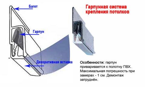 Схема гарпунного крепления