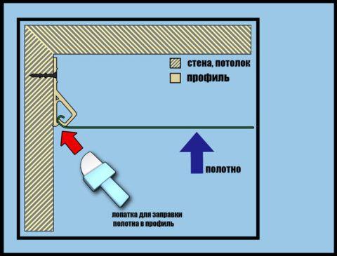 Схема крепления потолочного полотна