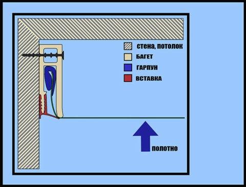 Схема крепления с гарпуном
