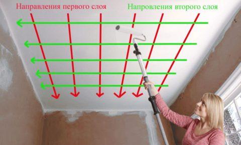 Схема нанесения слоев краски