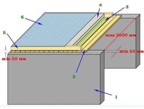 Схема настильной потолочной конструкции: 1. Стена 2. Доски настила 3. Пароизоляционный слой 4. Утеплитель 5. Опалубка для сыпучего утеплительного материала 6. Гидроизоляция